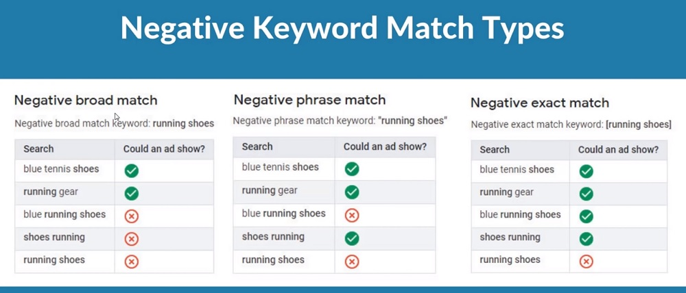 What are the Negative Keywords
